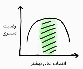 رابطه بین رضایت مشتری و انتخابهای بیشتر